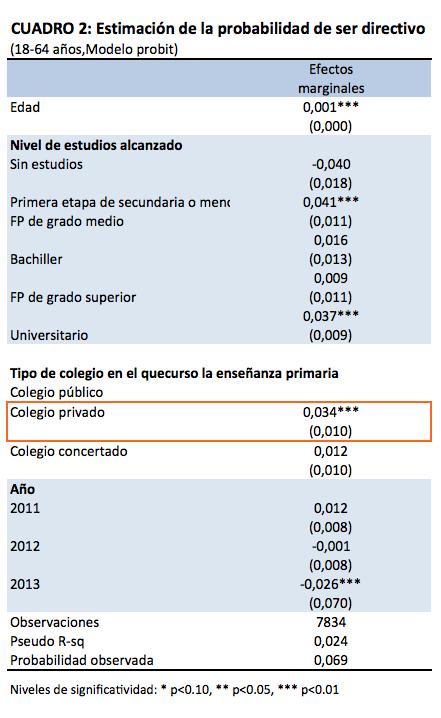 Cuadro2_esrtimaciones_directivos