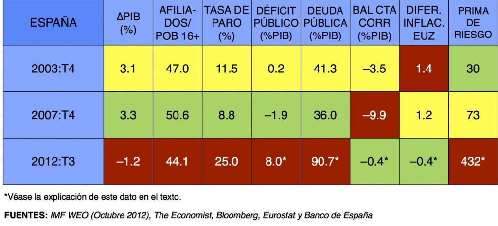 El Ajuste de la Economía Española Ante el Final de la Recesión