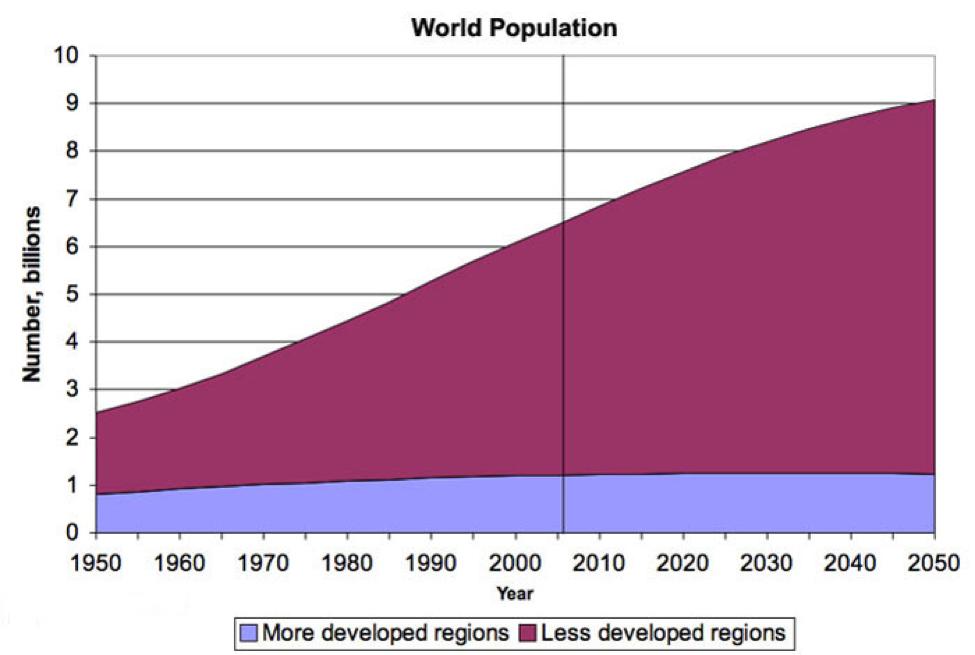 Rendimientos crecientes en población y transiciones demográficas