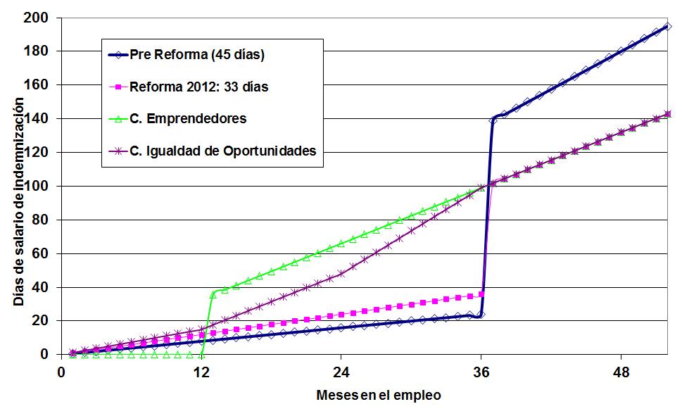 ¿Qué podemos decir sobre los efectos a medio plazo de la Reforma Laboral?