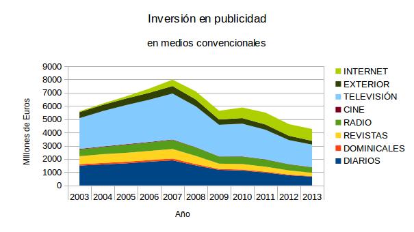 NeG Visual y Básico: El desplome de la inversión en publicidad y la crisis de los medios de comunicación