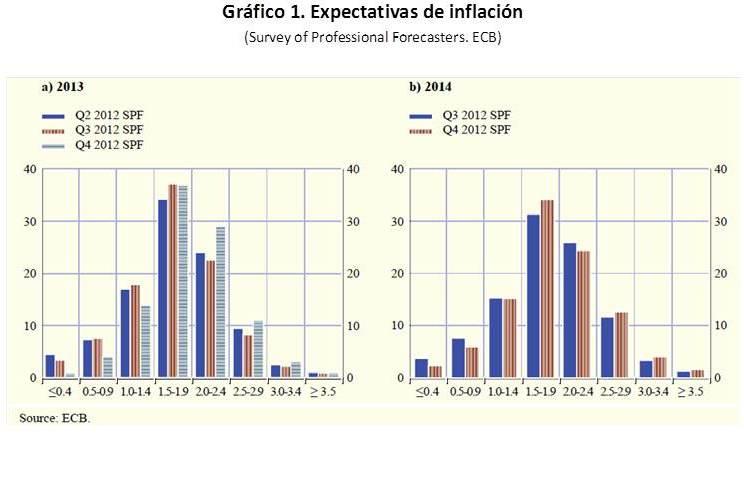 ¿Debe Europa tolerar una inflación más elevada?
