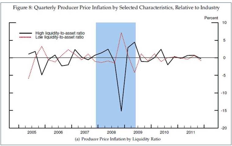 Más sobre los márgenes empresariales durante la Gran Recesión