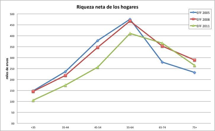 Datos de la Encuesta Financiera de las Familias.