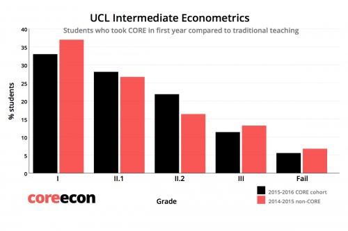Porcentaje de notas de los estudiantes de la cohorte expuesta a CORE (en negro) y la no expuesta a CORE (en rojo) para econometría.