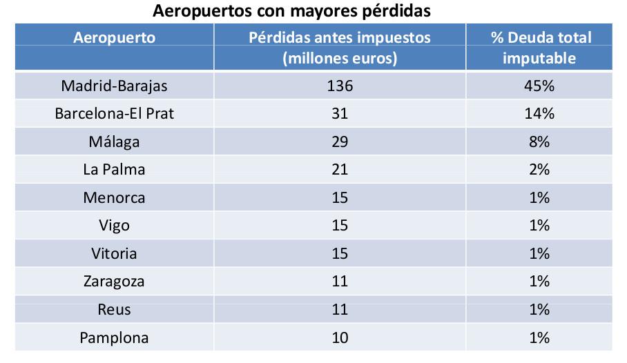 Perdidas aeropuertos