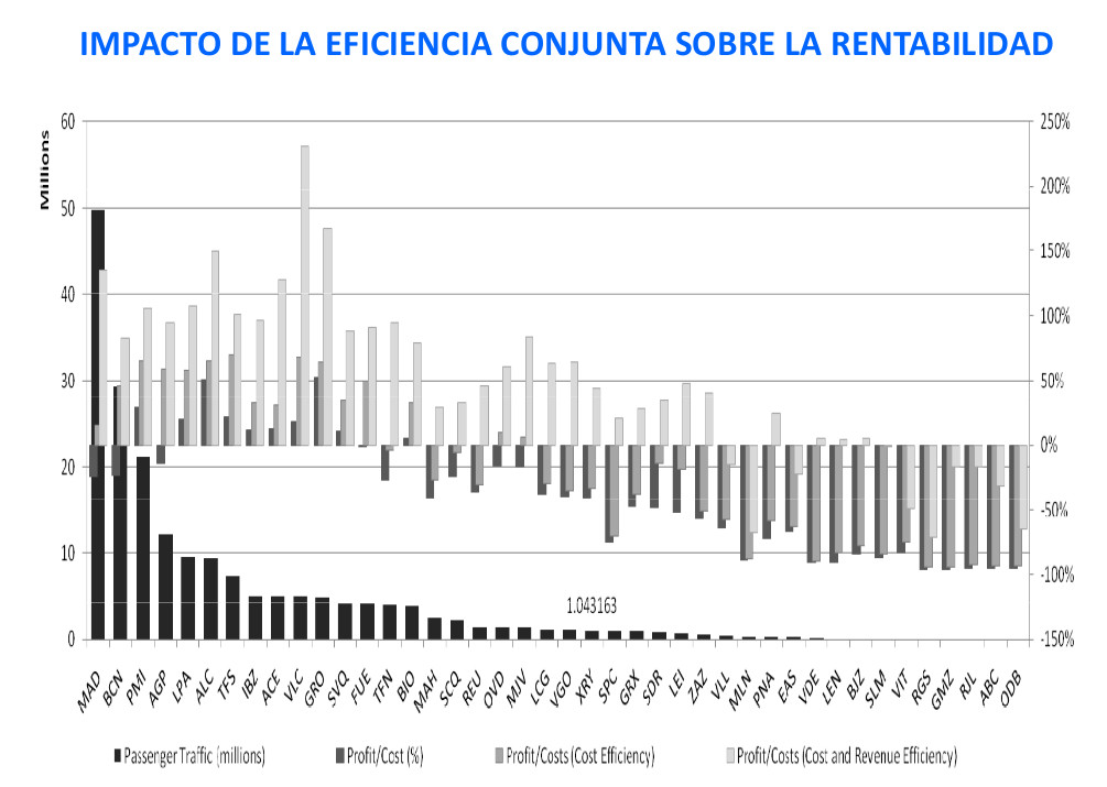 Fig. eficiencia conjunta