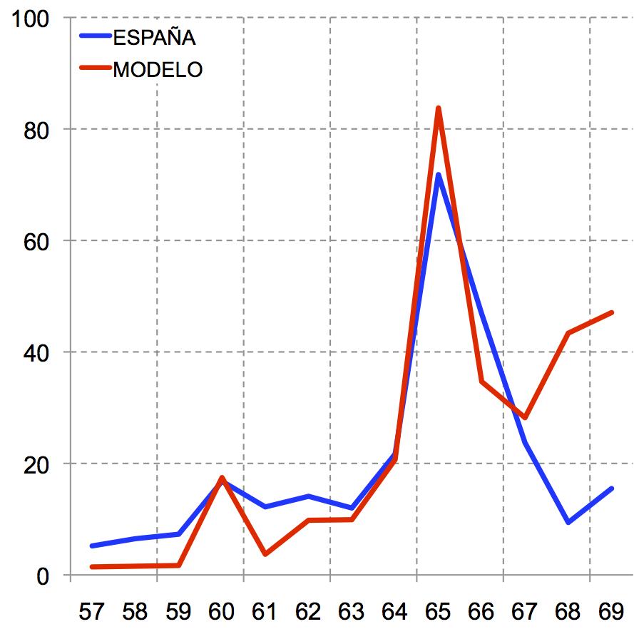 La Reforma de las Pensiones de 2011 es Insuficiente