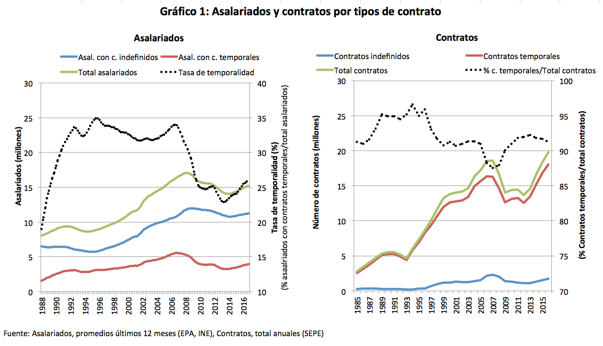 Fig1_contratos_asalariados