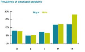 Tasa de niños con problemas emocionales según género. Patalay y Fitzsimons (2017)