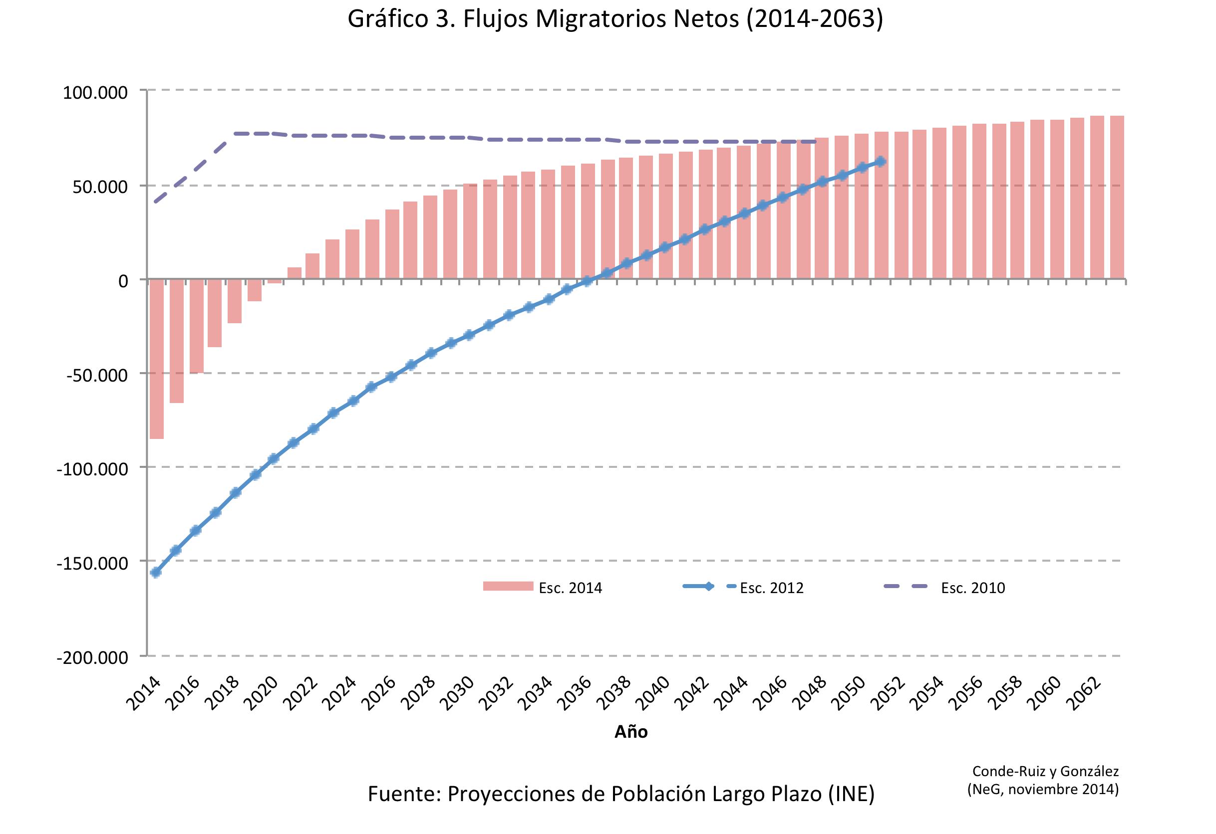 Fig3 Flujosmigratorios