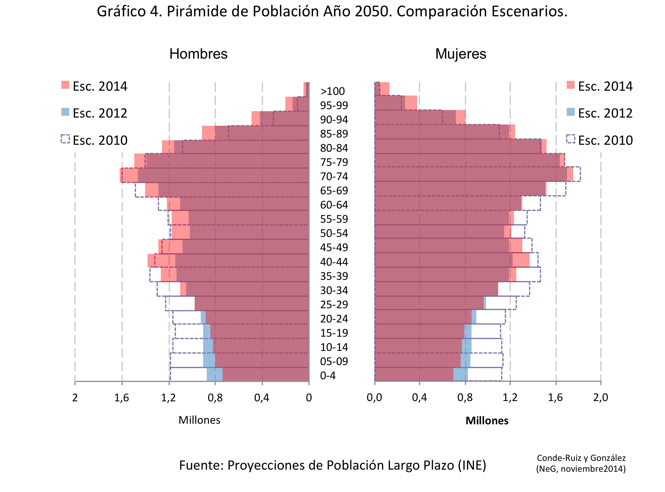 Fig4 PiramidePop