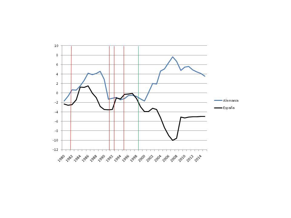 Figura 1: Déficits por cuenta corriente como porcentaje del PIB para Alemania y España. 1980-2015, estimaciones a partir de 2010. Las líneas rojas denotan las devaluaciones de 1982, las dos de 1992, 1993 y 1995 y la línea verde la introducción del euro.  Fuente: FMI