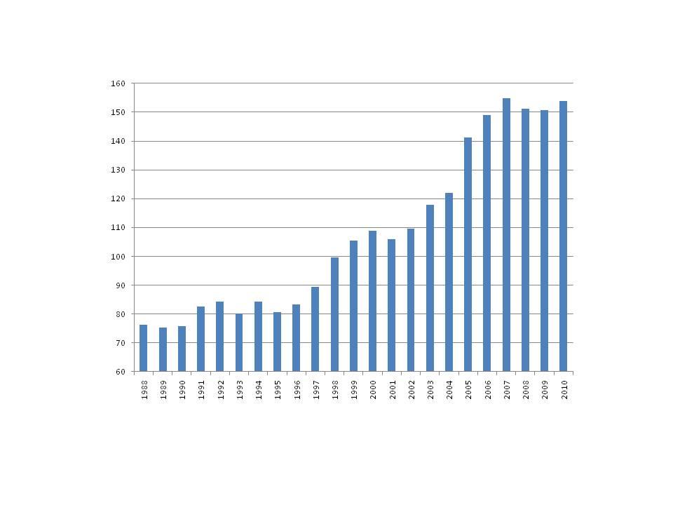 Figura 3: Entidades de Crédito, créditos a AA.PP. y Otros Sectores Residentes (BE043501) como porcentaje del total de los depósitos (BE043001). Anual a diciembre de cada año, excepto en 2010 donde el dato corresponde a Marzo. Fuente: Banco de España