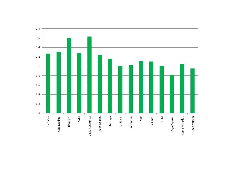 """Figura 4: Ratio de préstamos a depósitos para las quince mayores cajas por activos a diciembre de 2009. Fuente:  Citi """"Spanish Savings Banks: Survival of the Fittests,"""" 4 de Junio de 2010."""