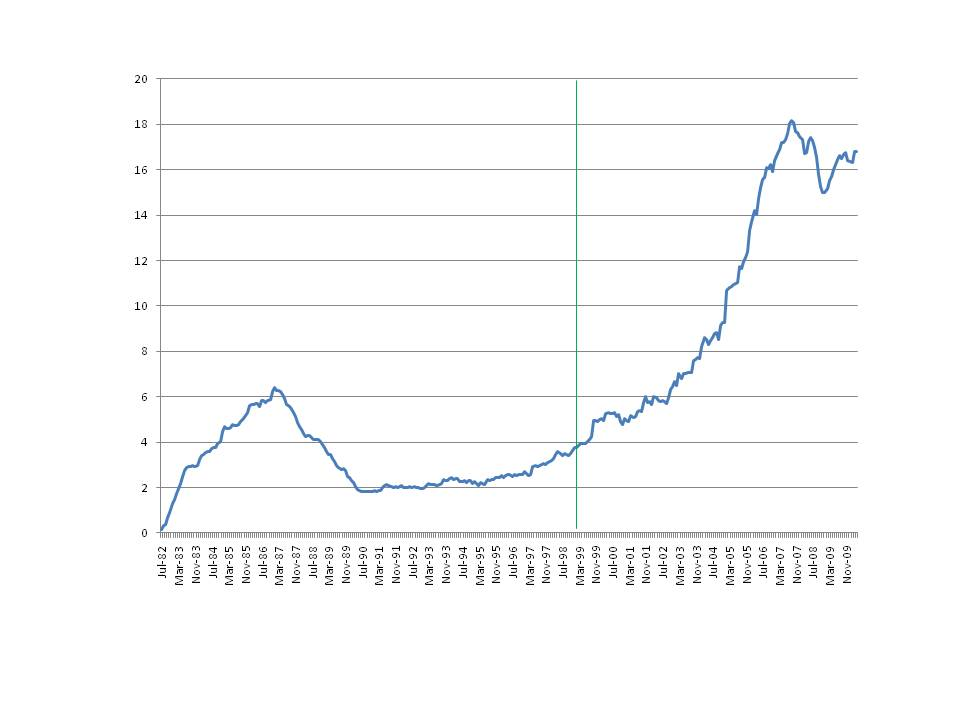 Figura 6: Cajas de ahorro – Valores de renta fija emitida como porcentaje del total de depósitos más capital y reservas más los valores de renta fija emitidos. Datos mensuales, Julio 1982 a Abril 2010. Fuente: Banco de España, Tabla 4.62 (series BE046202, 07, y 08)
