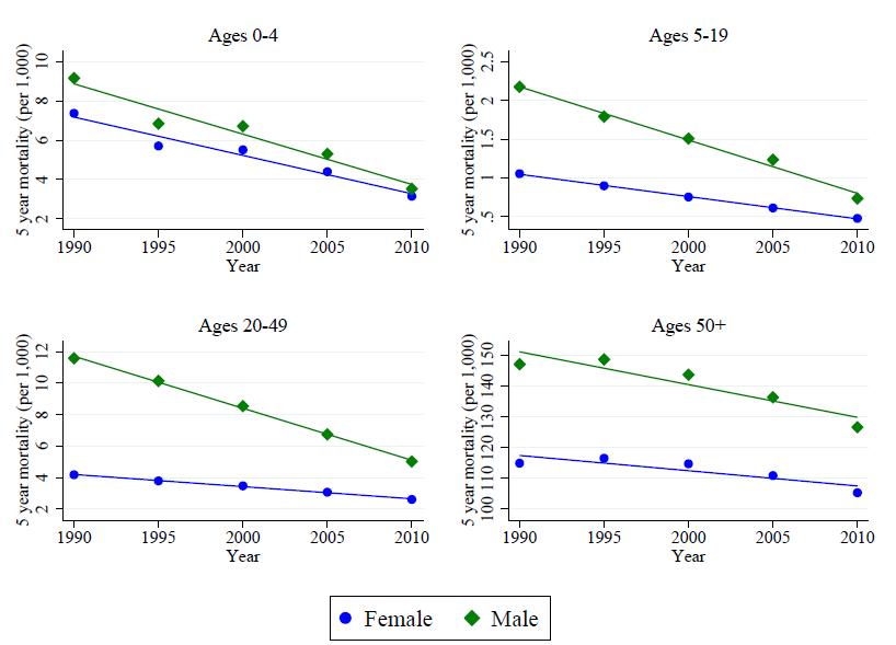 Desigualdad en mortalidad: los datos de España