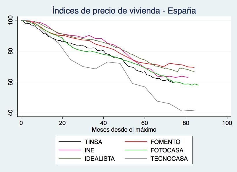 ¿Cuál es el precio (justo) de la vivienda en España?