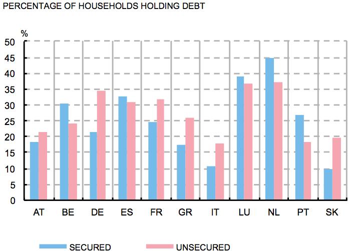 El endeudamiento de los hogares: Los datos en la zona euro