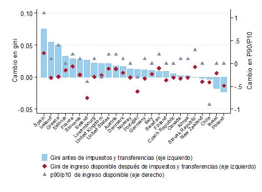 Campeones en aumento de la desigualdad