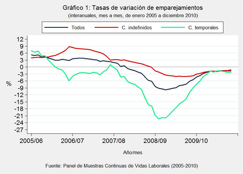 """El mercado de trabajo en la Gran Recesión (I):   """"el pánico a contratar"""