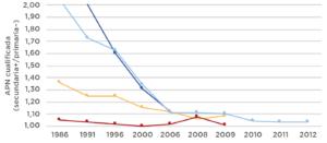La desigualdad en salud en América Latina y el Caribe: un breve resumen selectivo.