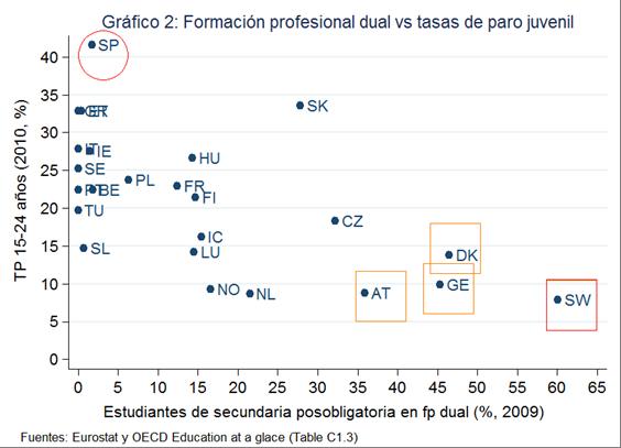 Formación profesional dual vs tasas de paro juvenil (Fuente: http://www.fedeablogs.net/economia/?p=14960)