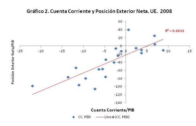 A vueltas con la cuenta corriente y la estabilidad macroeconómica
