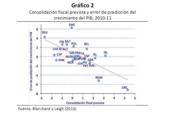 Ajustes fiscales y crecimiento económico en Europa II