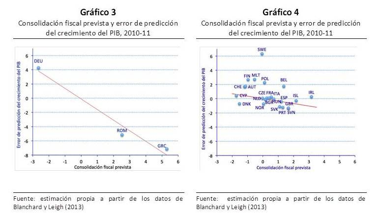 Ajustes fiscales y crecimiento económico en Europa y III (*)