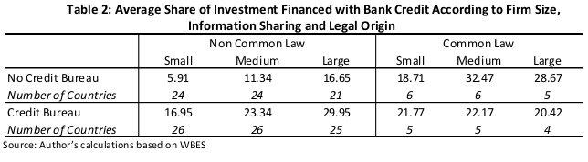 Las restricciones financieras de las empresas españolas: (2) Evidencia sobre las PYMES