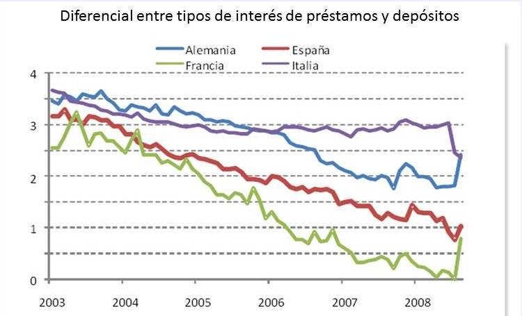 Competencia bancaria y estabilidad macroeconómica