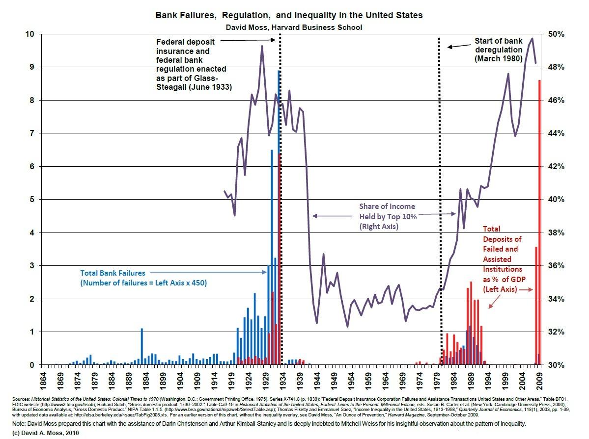 La distribución de la renta y la crisis: antes y después