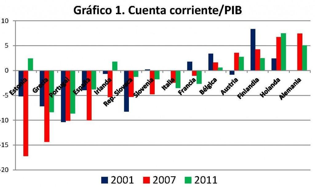 Más allá de la crisis fiscal