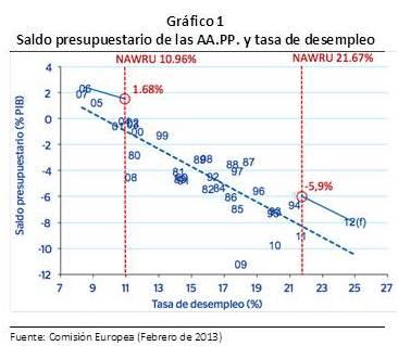 El déficit estructural de la economía española
