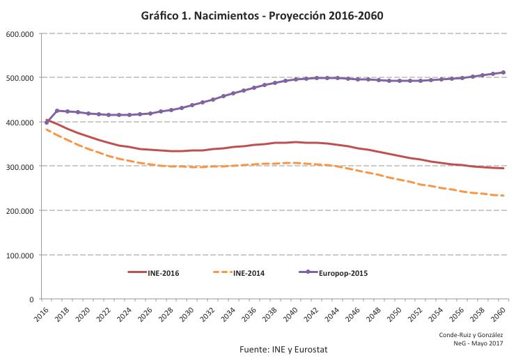 La importancia de los escenarios demográficos: INE 2016 vs INE 2014