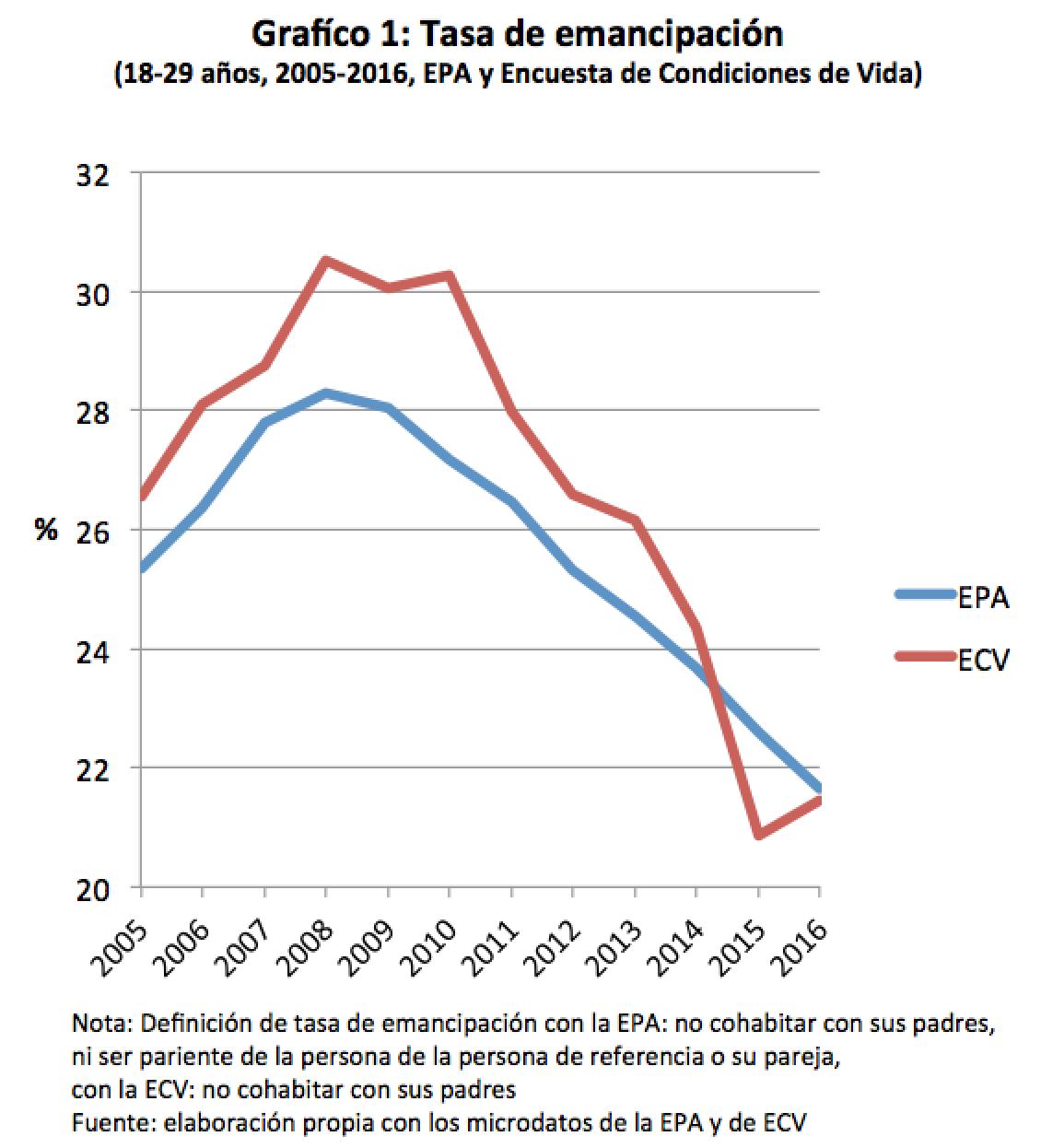 Graf1_Emancipacion_ECV_EPA_2005_2016