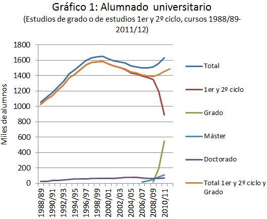 1,7 millones de estudiantes universitarios: ¿son demasiados? (I) Bolonia
