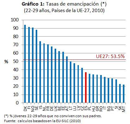 La emancipación con recortes rápidos y reformas a medio gas