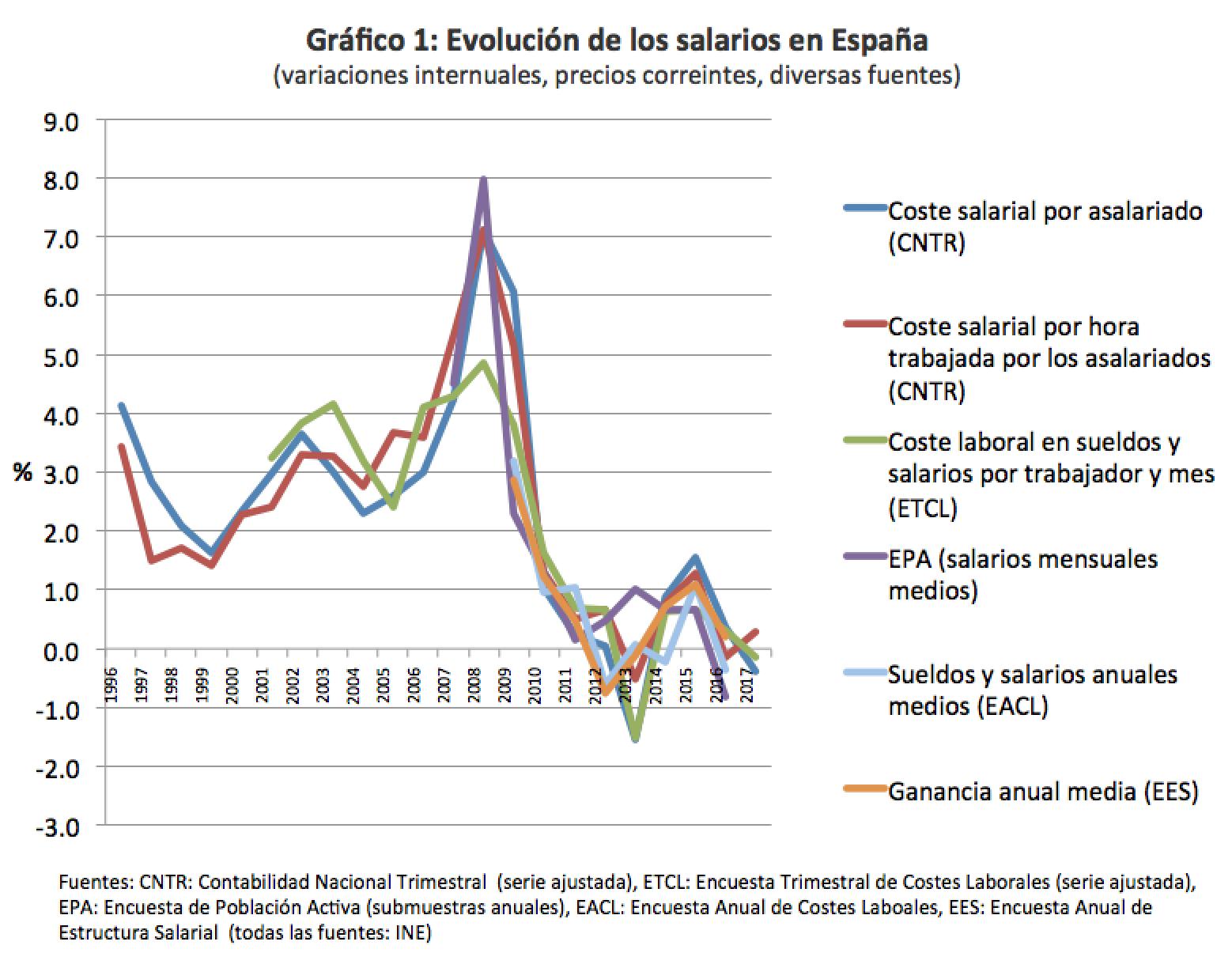 ¿Por qué no crecen los salarios en España? (I)