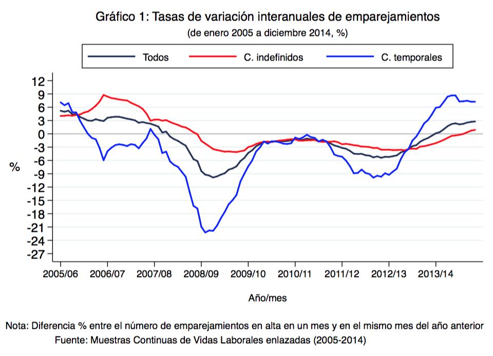 """Sobre los """"mecanismos"""" de creación y destrucción de empleo: una década en perspectiva"""