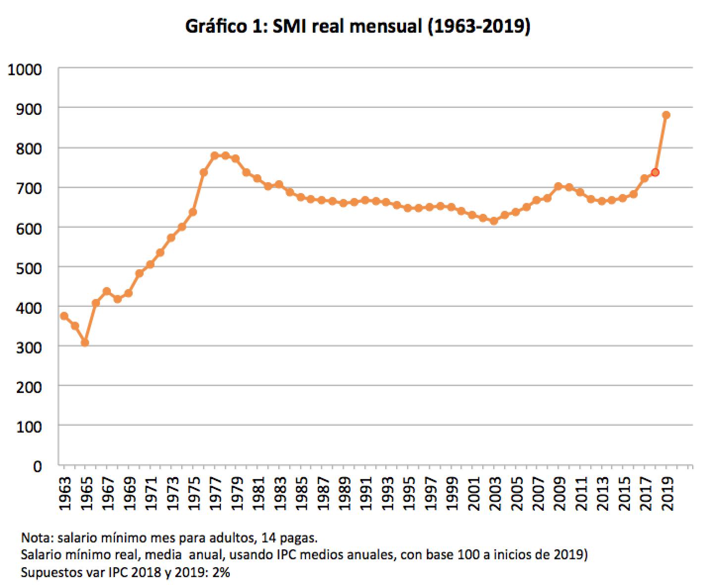 Salario mínimo: más datos para el debate