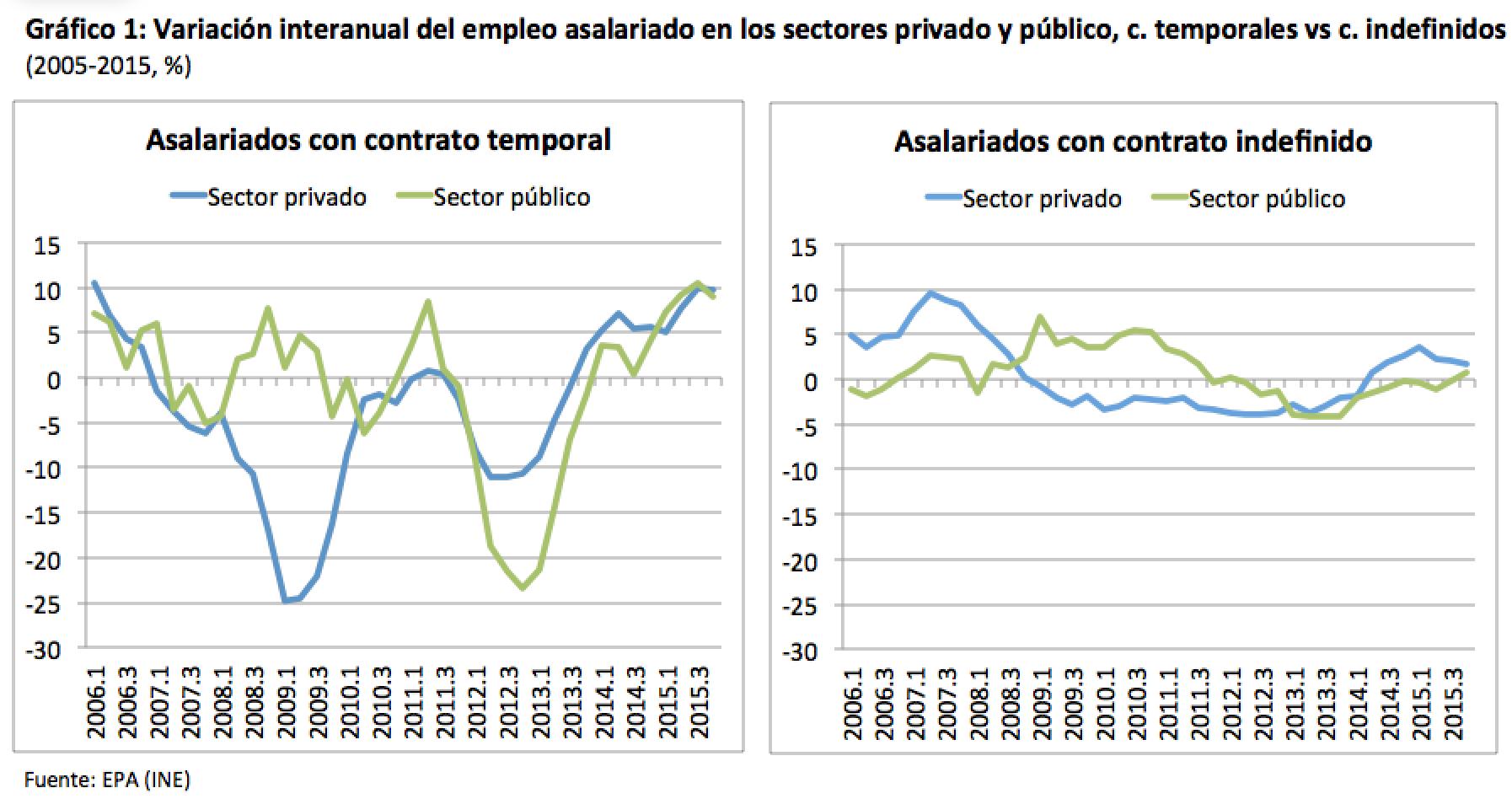 Sobre los usos y abusos de la temporalidad en el sector público: los períodos electorales
