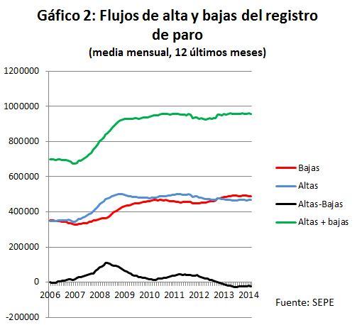 Graf2_flujosParo