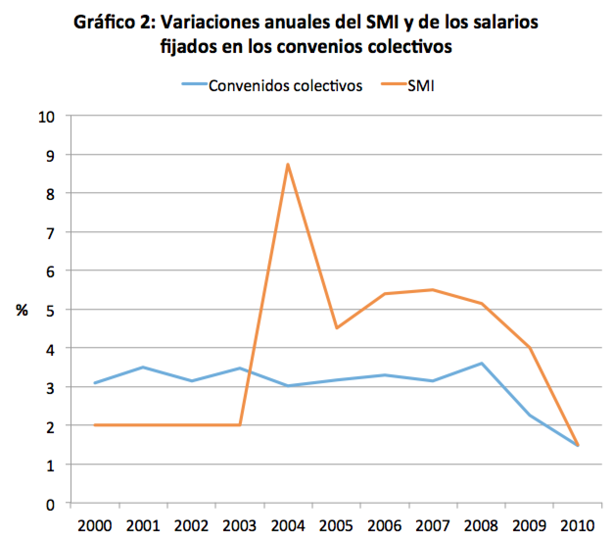 graf2_var_smi_convenios