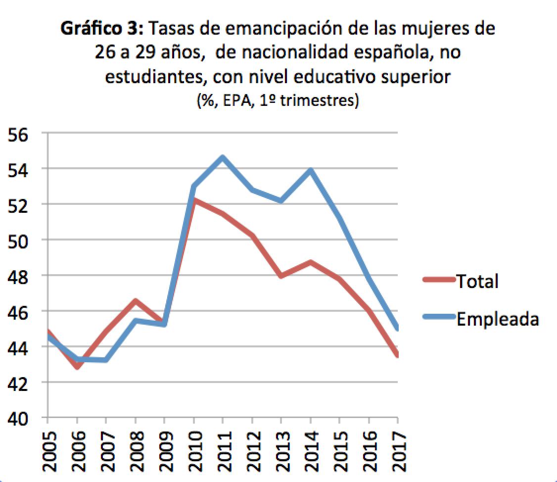 Graf3_emancipacion_mujereseducsup