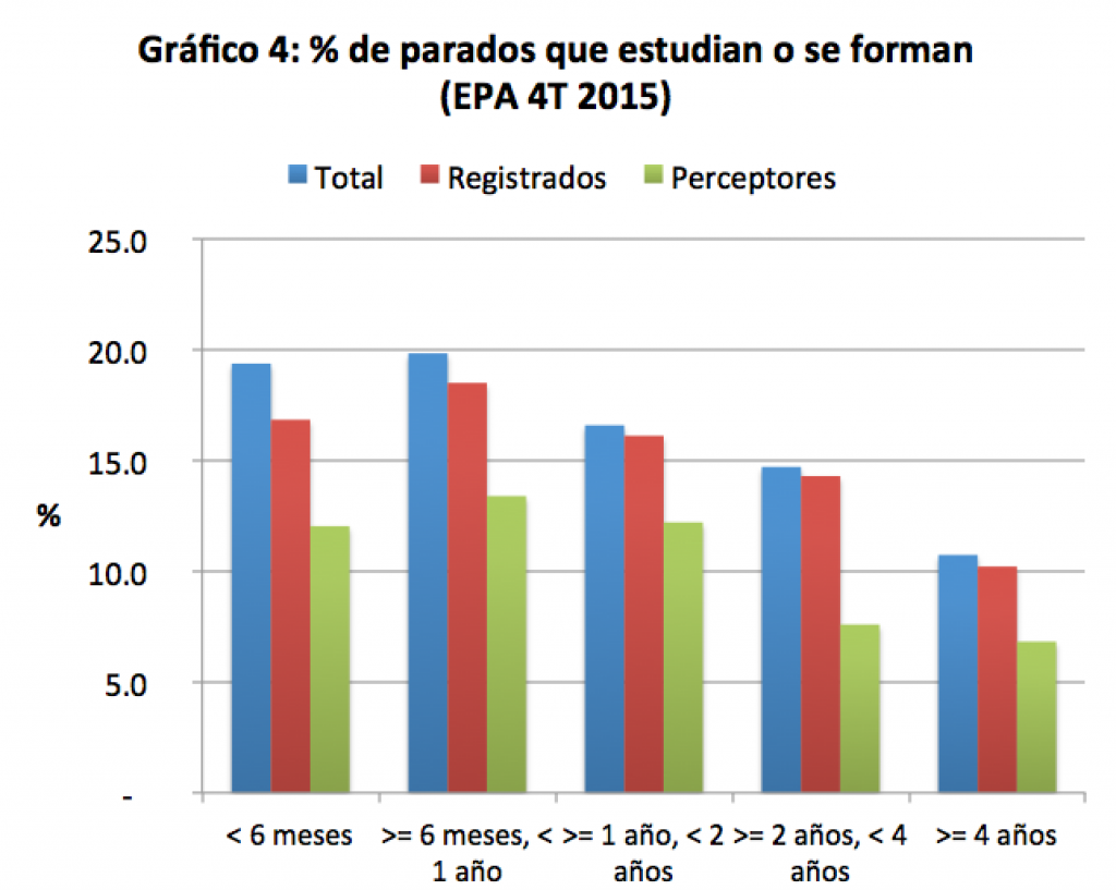 Graf4_parados que estudian