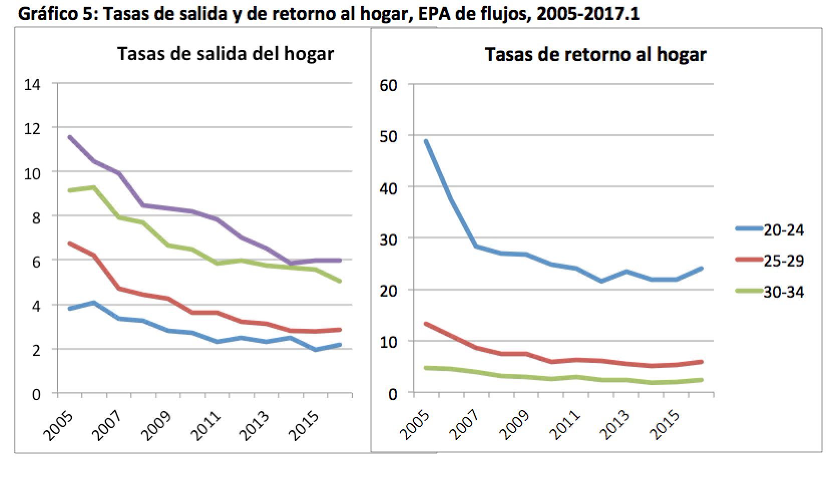 Graf5_ tasas de salida y retorno EPA