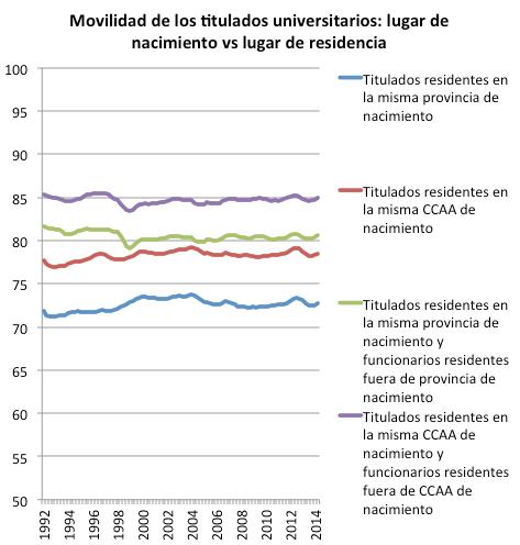 Graf8_movilidad territorial