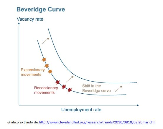 El aumento desenfrenado del paro: ¿cíclico o estructural?